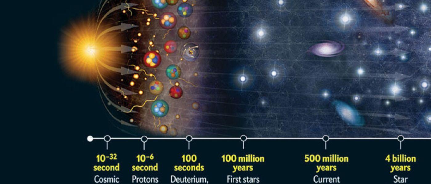 ماذا كان قبل الانفجار العظيم